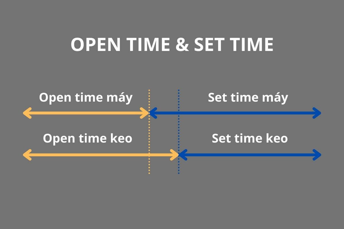 OPEN TIME SET TIME